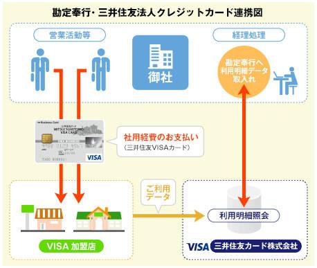 財務会計システムデータ連携サービス
