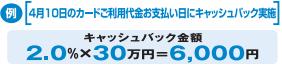 JCBビジネスプラス法人カードキャッシュバック率・金額の決定例