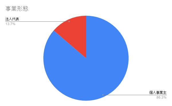 独自アンケート回答者の事業形態